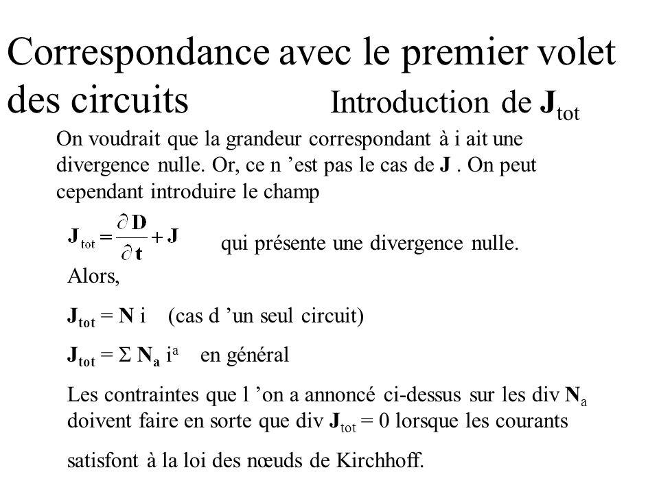 Correspondance avec le premier volet des circuits Introduction de J tot On voudrait que la grandeur correspondant à i ait une divergence nulle. Or, ce