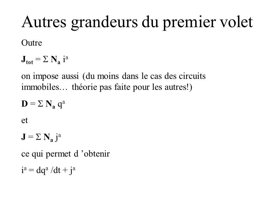 Autres grandeurs du premier volet Outre J tot = N a i a on impose aussi (du moins dans le cas des circuits immobiles… théorie pas faite pour les autre