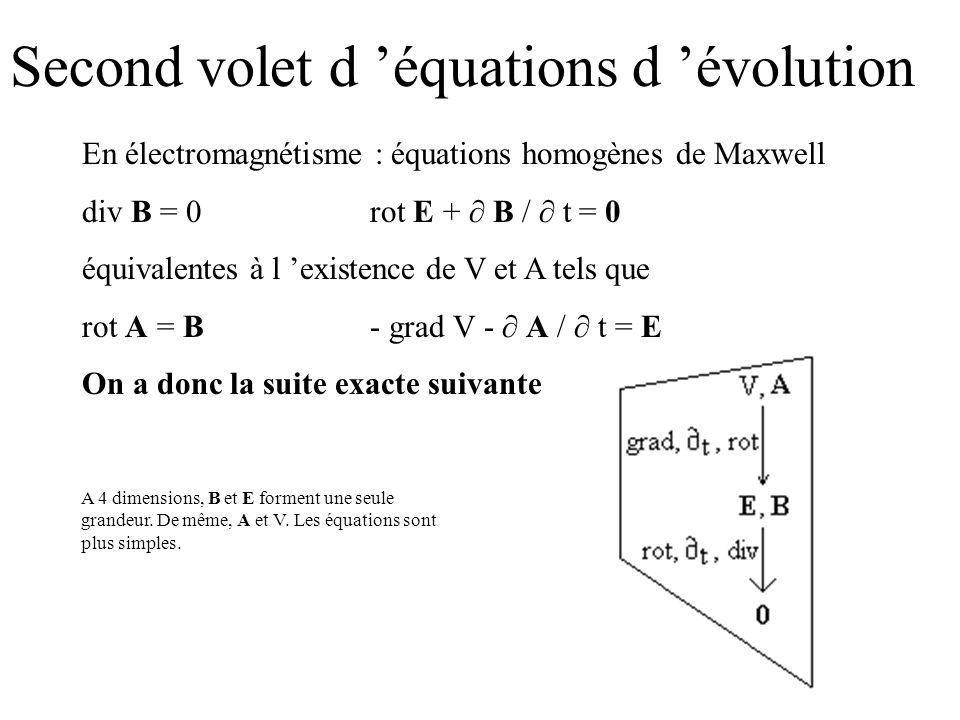 Second volet d équations d évolution En électromagnétisme : équations homogènes de Maxwell div B = 0rot E + B / t = 0 équivalentes à l existence de V