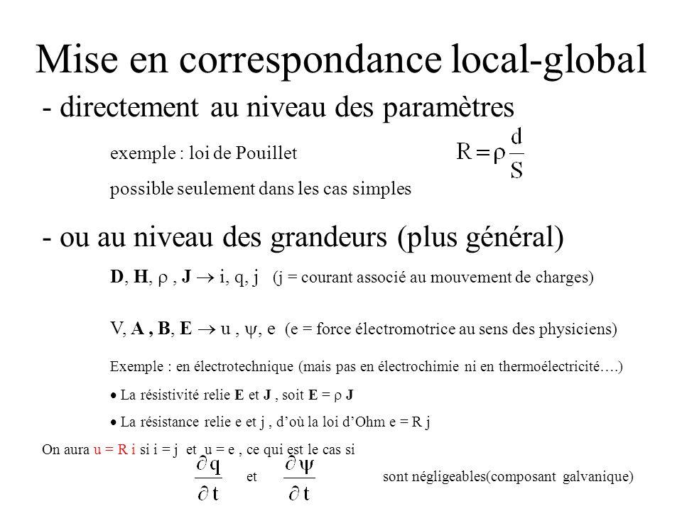 Mise en correspondance local-global - directement au niveau des paramètres exemple : loi de Pouillet possible seulement dans les cas simples - ou au n