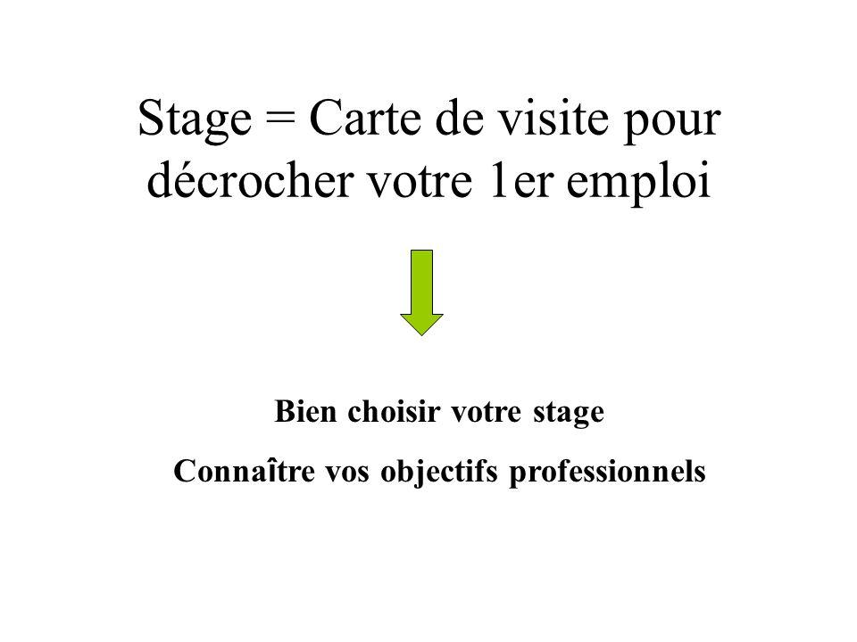 Stage = Carte de visite pour décrocher votre 1er emploi Bien choisir votre stage Conna î tre vos objectifs professionnels