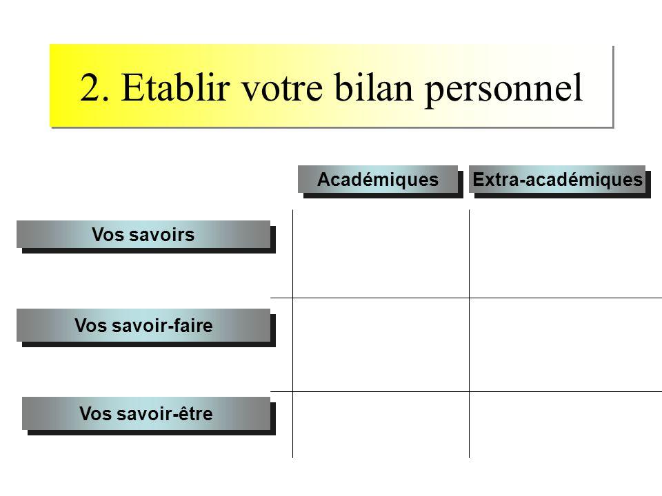 2. Etablir votre bilan personnel Vos savoir-faire Vos savoir-être Vos savoirs Académiques Extra-académiques