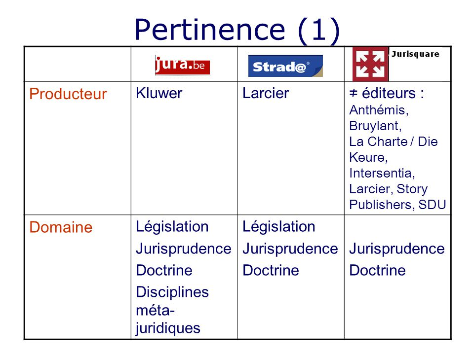 Pertinence (1) Producteur KluwerLarcier éditeurs : Anthémis, Bruylant, La Charte / Die Keure, Intersentia, Larcier, Story Publishers, SDU Domaine Législation Jurisprudence Doctrine Disciplines méta- juridiques Législation Jurisprudence Doctrine Jurisprudence Doctrine