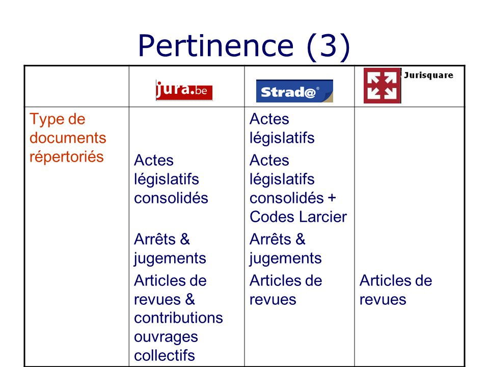 Pertinence (3) Type de documents répertoriés Actes législatifs consolidés Arrêts & jugements Articles de revues & contributions ouvrages collectifs Ac