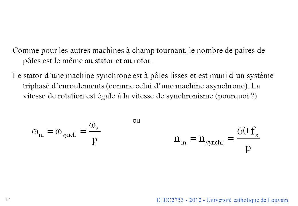 ELEC2753 - 2012 - Université catholique de Louvain 13 Une machine synchrone est une machine à champ tournant. Les deux parties séparées par lentrefer