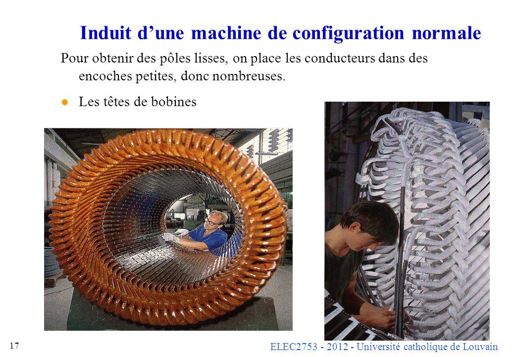 ELEC2753 - 2012 - Université catholique de Louvain 16 Induit dune machine de configuration normale Linduit (stator) est à pôles lisses. Il est similai
