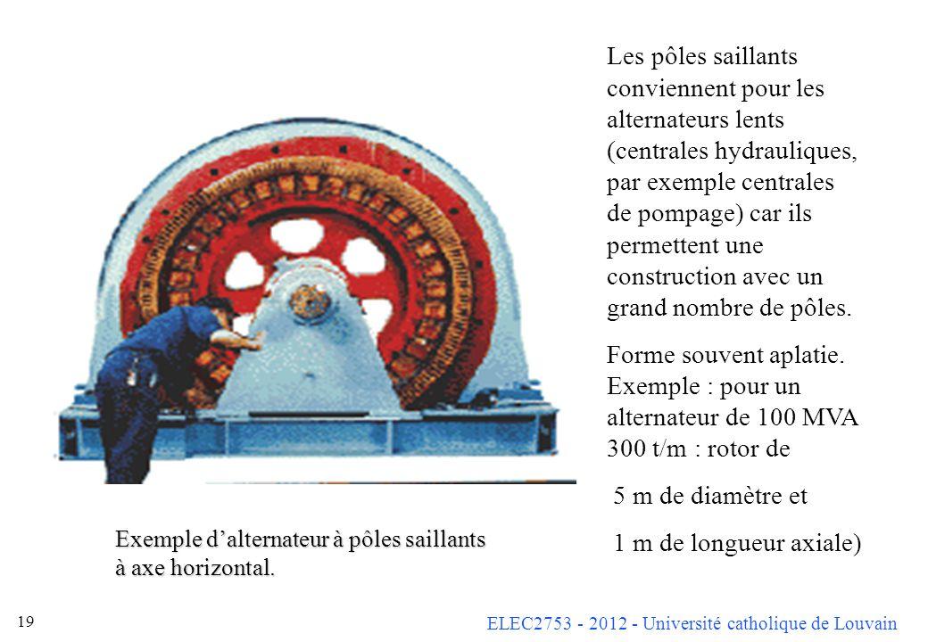 ELEC2753 - 2012 - Université catholique de Louvain 18 Rotor à pôles saillants Souvent plusieurs paires de pôles (p >> 1). Cest le rotor seul qui prése