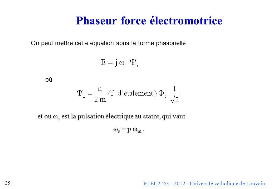 ELEC2753 - 2012 - Université catholique de Louvain 24 Force électromotrice sur un enroulement Sur une spire du stator, on a La force électromotrice du