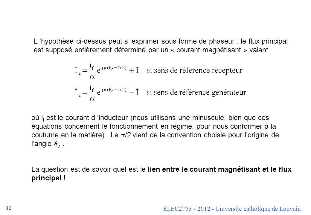 ELEC2753 - 2012 - Université catholique de Louvain 29 Expression du flux principal Le flux principal ne dépend pas seulement du courant i f de l induc