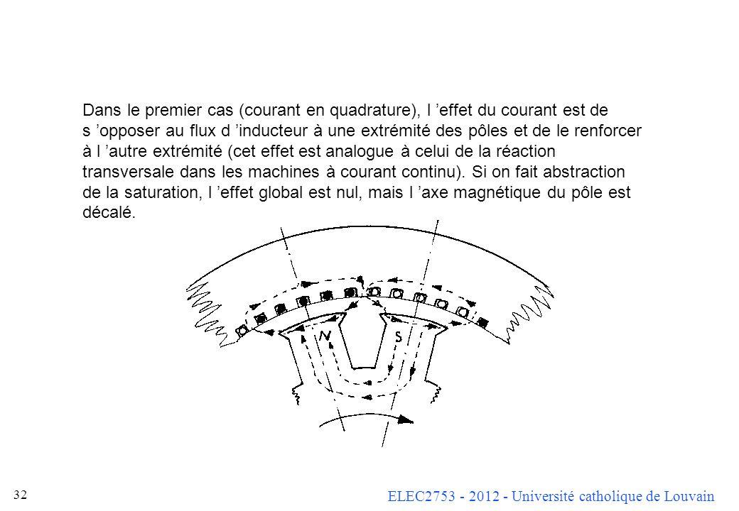 ELEC2753 - 2012 - Université catholique de Louvain 31 Cas des machines synchrones à pôles saillants La situation est assez complexe lorsque la machine