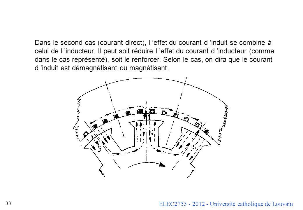 ELEC2753 - 2012 - Université catholique de Louvain 32 Dans le premier cas (courant en quadrature), l effet du courant est de s opposer au flux d induc