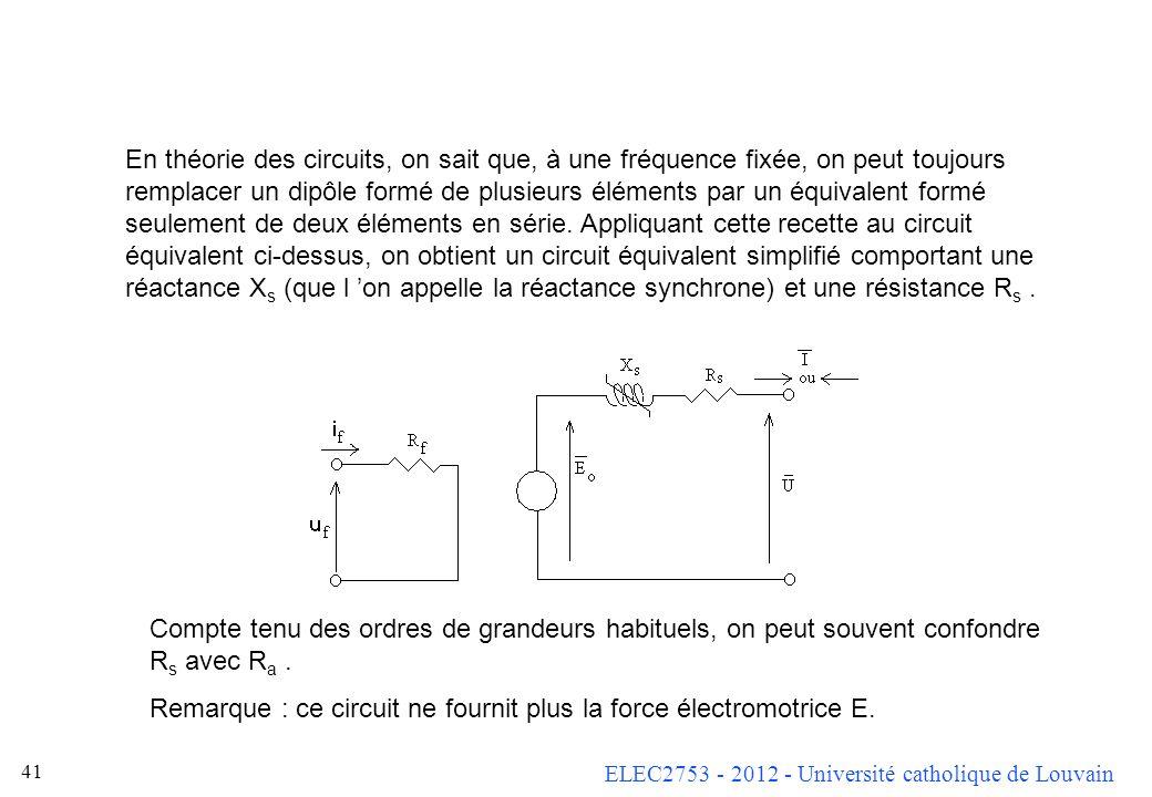 ELEC2753 - 2012 - Université catholique de Louvain 40 On obtient ainsi Remarques : dans ce circuit équivalent, la puissance dissipée dans R ne corresp