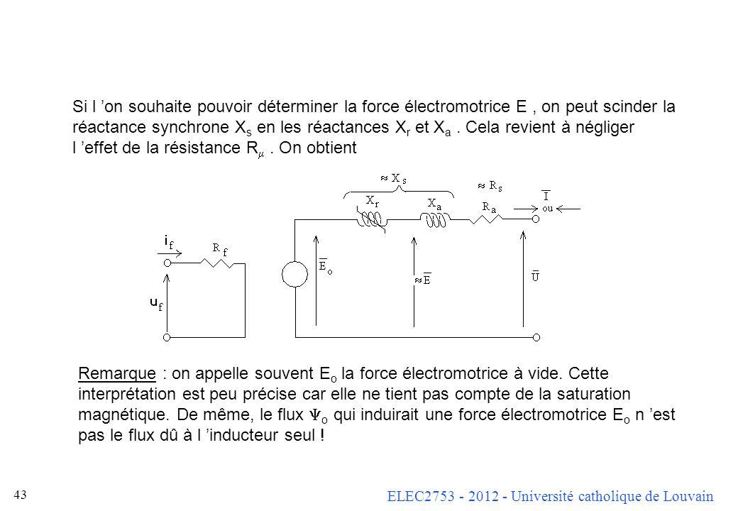 ELEC2753 - 2012 - Université catholique de Louvain 42 Rappel On peut arriver au même résultat en considérant que le rotor équivaut au rotor dune machi