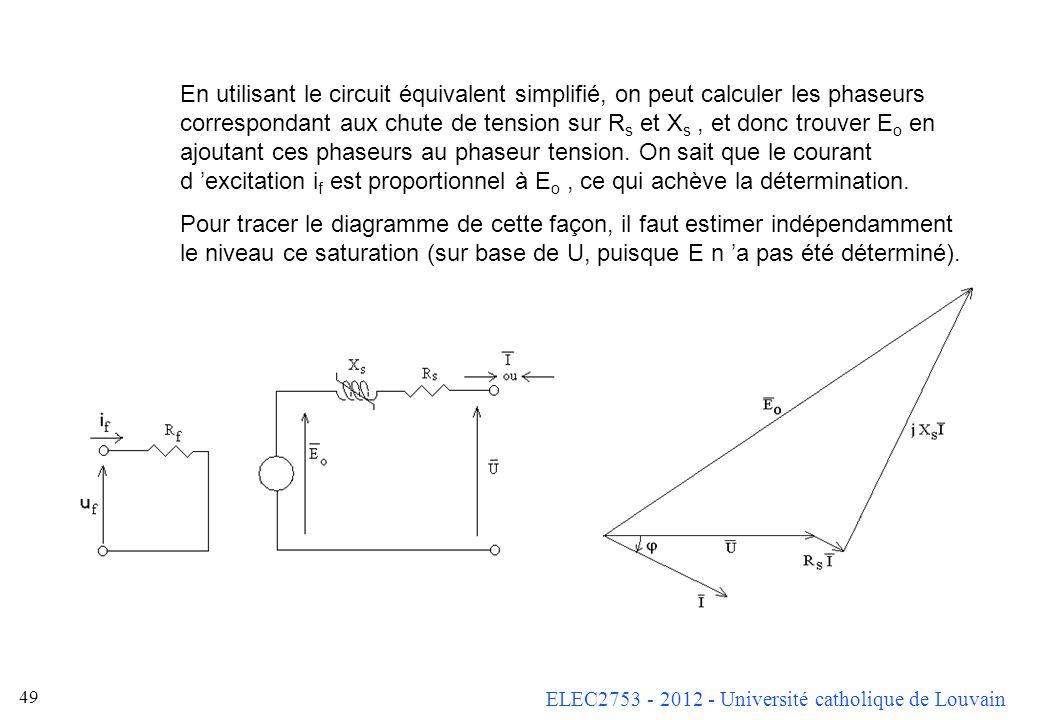 ELEC2753 - 2012 - Université catholique de Louvain 48 Diagramme phasoriel Nous allons construire le diagramme phasoriel en nous posant la question sui