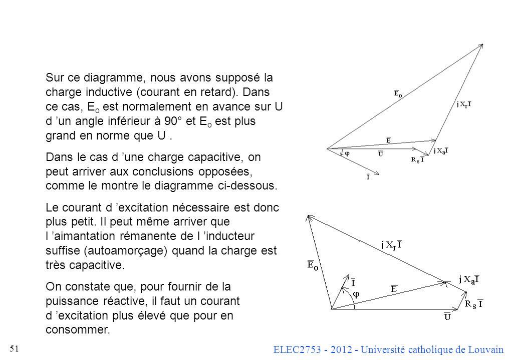 ELEC2753 - 2012 - Université catholique de Louvain 50 Un graphe plus précis est possible si l on a déterminé X a, car on peut alors déterminer E et en