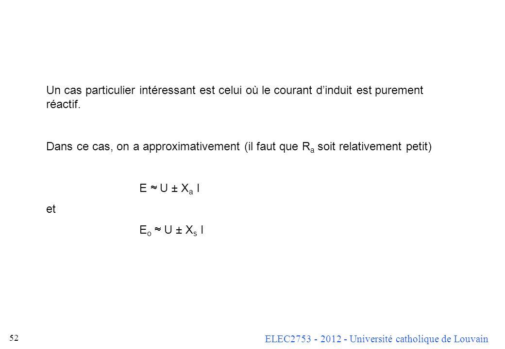 ELEC2753 - 2012 - Université catholique de Louvain 51 Sur ce diagramme, nous avons supposé la charge inductive (courant en retard). Dans ce cas, E o e