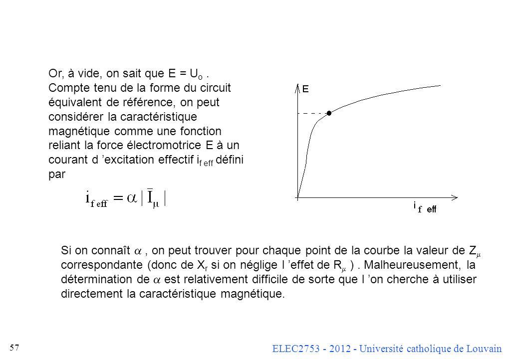 ELEC2753 - 2012 - Université catholique de Louvain 56 Remarque 1 : dans le cas des machines dont l inducteur ne comporte pas d enroulement, mais seule