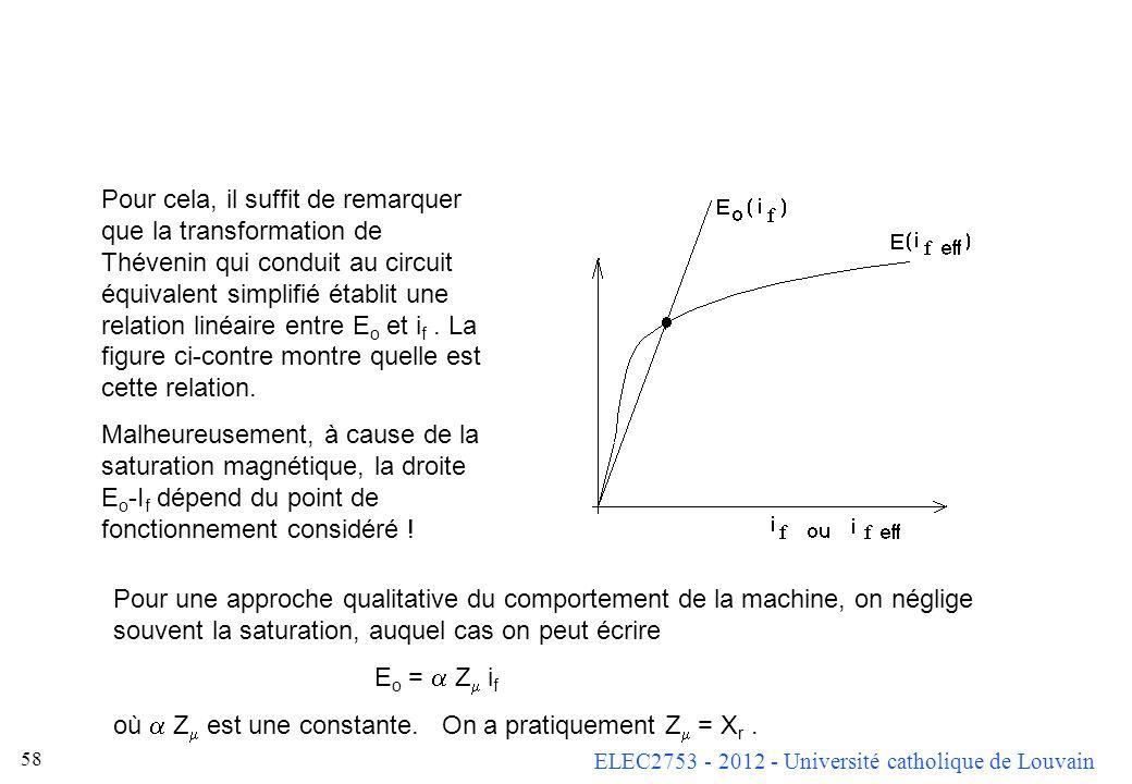 ELEC2753 - 2012 - Université catholique de Louvain 57 Or, à vide, on sait que E = U o. Compte tenu de la forme du circuit équivalent de référence, on
