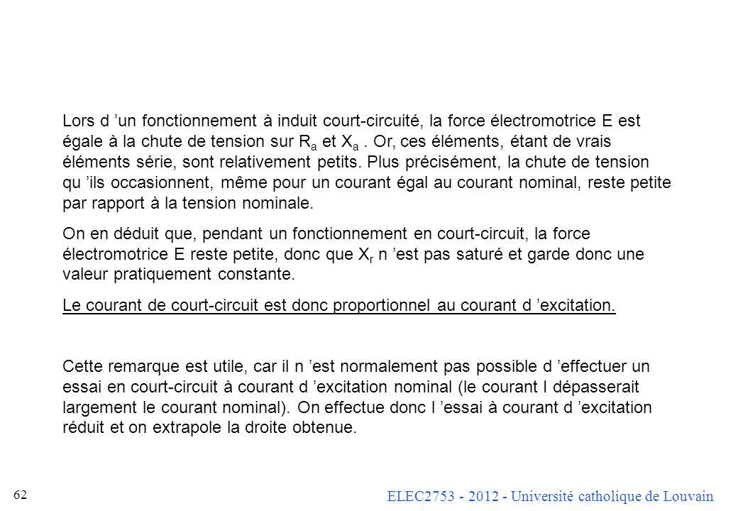 ELEC2753 - 2012 - Université catholique de Louvain 61 Comportement en court-circuit Si l on considère le circuit équivalent de référence avec induit c