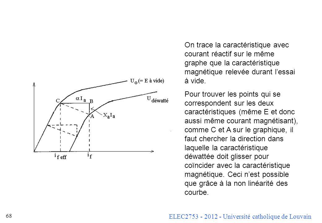 ELEC2753 - 2012 - Université catholique de Louvain 67 Pour déterminer un circuit équivalent plus précis, même simplifié, on ne peut pas se contenter d