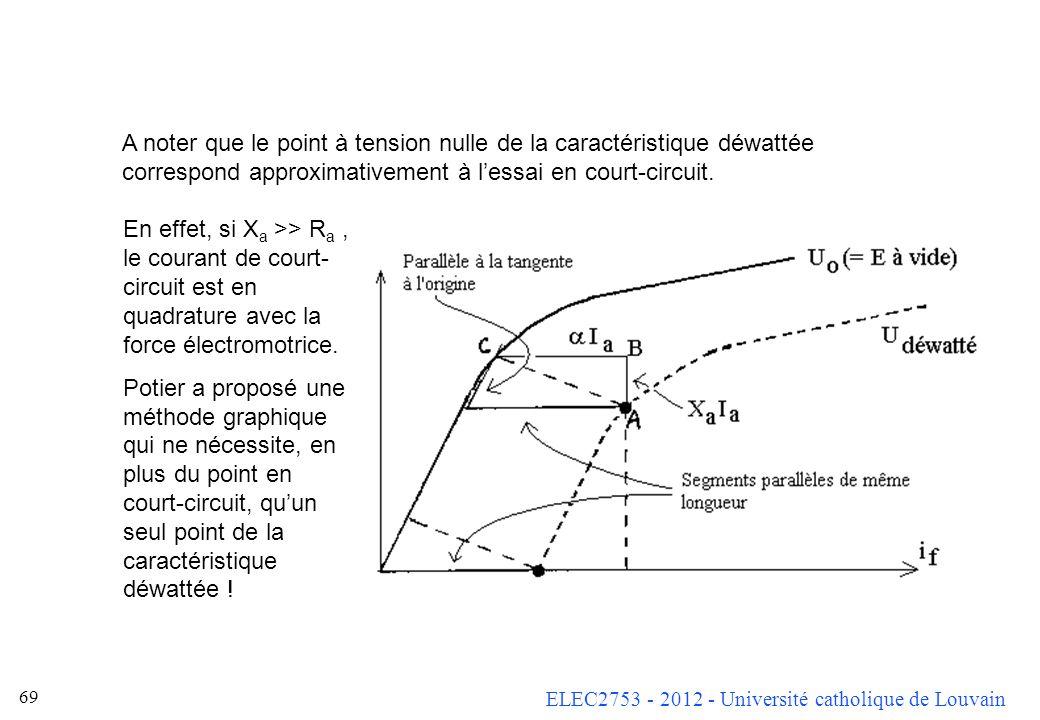 ELEC2753 - 2012 - Université catholique de Louvain 68 On trace la caractéristique avec courant réactif sur le même graphe que la caractéristique magné