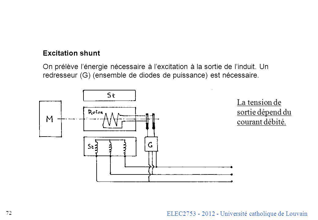 ELEC2753 - 2012 - Université catholique de Louvain 71 Nous avons vu que le courant d excitation nécessaire dépendait fortement de l amplitude et de la