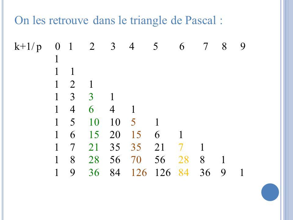 On les retrouve dans le triangle de Pascal : k+1/ p 0 1 2 3 4 5 6 7 8 9 1 1 1 1 2 1 1 3 3 1 1 4 6 4 1 1 5 10 10 5 1 1 6 15 20 15 6 1 1 7 21 35 35 21 7