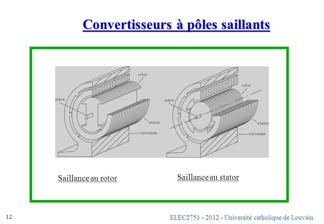 ELEC2753 - 2012 - Université catholique de Louvain 12 Convertisseurs à pôles saillants Saillance au rotor Saillance au stator