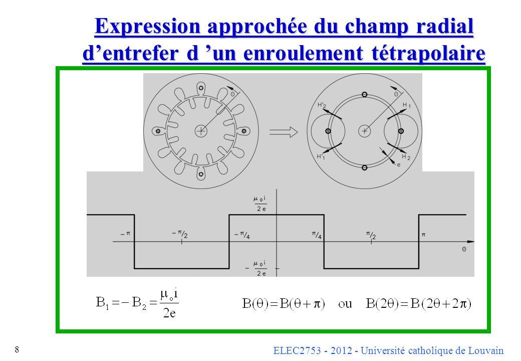 ELEC2753 - 2012 - Université catholique de Louvain 8 Expression approchée du champ radial dentrefer d un enroulement tétrapolaire