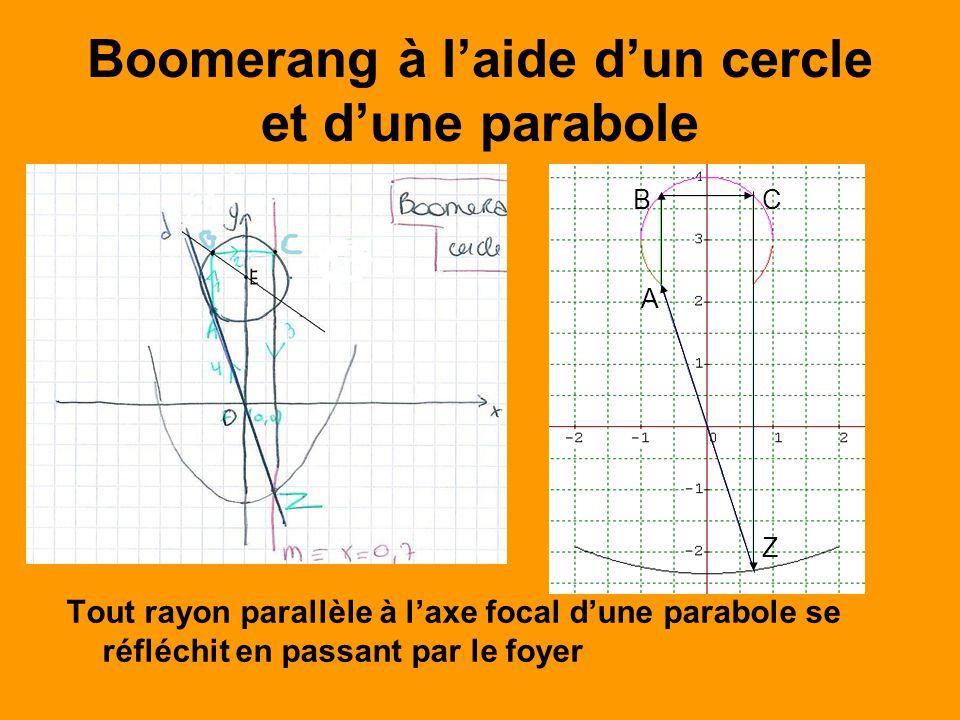 Boomerang à laide dun cercle et dune parabole Tout rayon parallèle à laxe focal dune parabole se réfléchit en passant par le foyer A BC Z