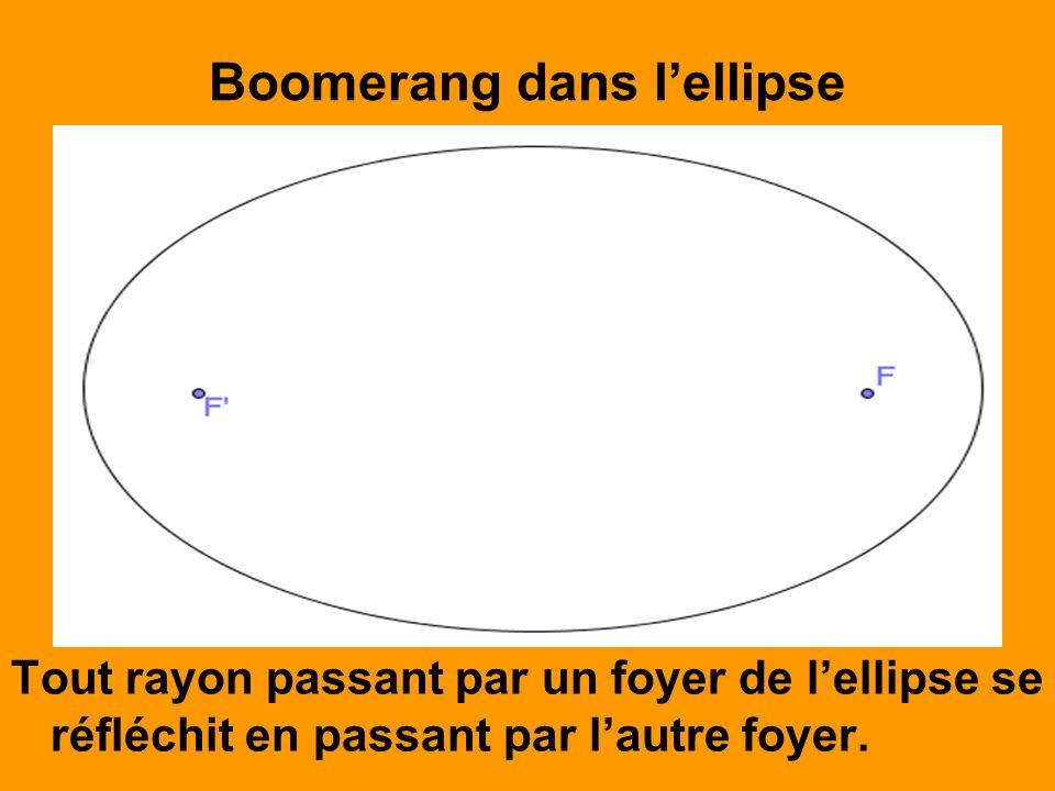Boomerang dans lellipse Tout rayon passant par un foyer de lellipse se réfléchit en passant par lautre foyer.