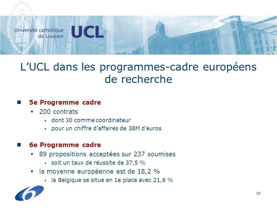 18 LUCL dans les programmes-cadre européens de recherche 5e Programme cadre 200 contrats dont 30 comme coordinateur pour un chiffre daffaires de 38M deuros 6e Programme cadre 89 propositions acceptées sur 237 soumises soit un taux de réussite de 37,5 % la moyenne européenne est de 18,2 % la Belgique se situe en 1e place avec 21,6 %