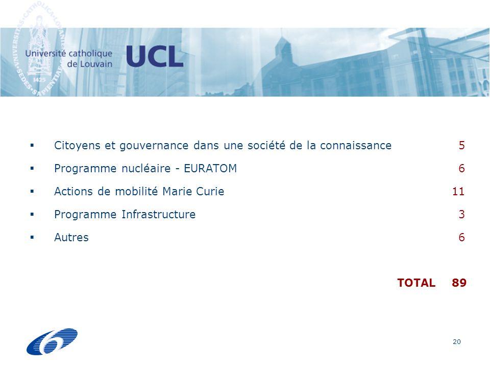 20 Citoyens et gouvernance dans une société de la connaissance Programme nucléaire - EURATOM Actions de mobilité Marie Curie Programme Infrastructure Autres TOTAL 05 06 11 03 06 89