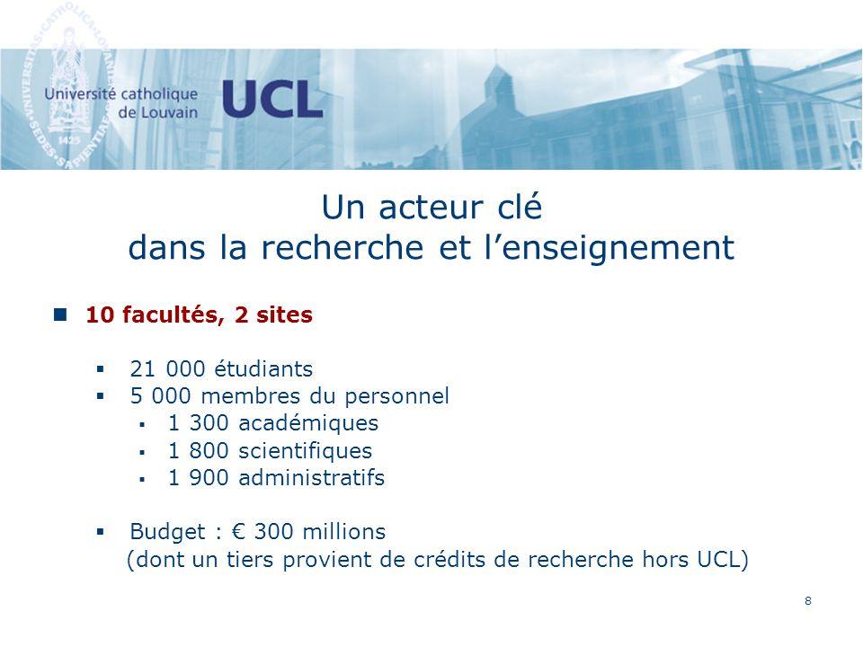 8 Un acteur clé dans la recherche et lenseignement 10 facultés, 2 sites 21 000 étudiants 5 000 membres du personnel 1 300 académiques 1 800 scientifiques 1 900 administratifs Budget : 300 millions (dont un tiers provient de crédits de recherche hors UCL)