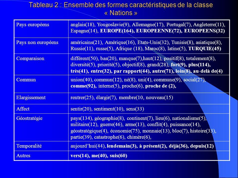 Tableau 1 : Formes très caractéristiques des six classes A. Nations = 16,61 % américain(21), militaire(12), bas(20), guerre(46), pays(134), puissance(