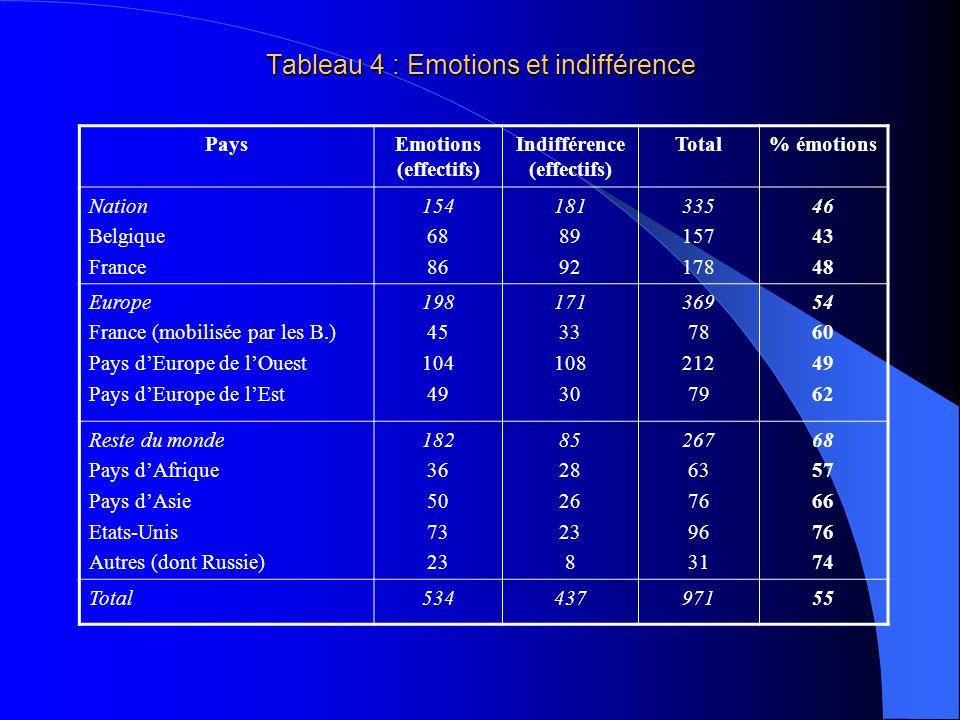 Les Européens de lOuest bien présents … 40 % des évocations Forte présence des EO >< avec le peu dimportance que, daprès notre interprétation de la dynamique des groupes, les participants semblent leur avoir accordée (cf.