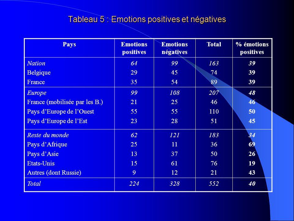 Tableau 4 : Emotions et indifférence PaysEmotions (effectifs) Indifférence (effectifs) Total% émotions Nation Belgique France 154 68 86 181 89 92 335