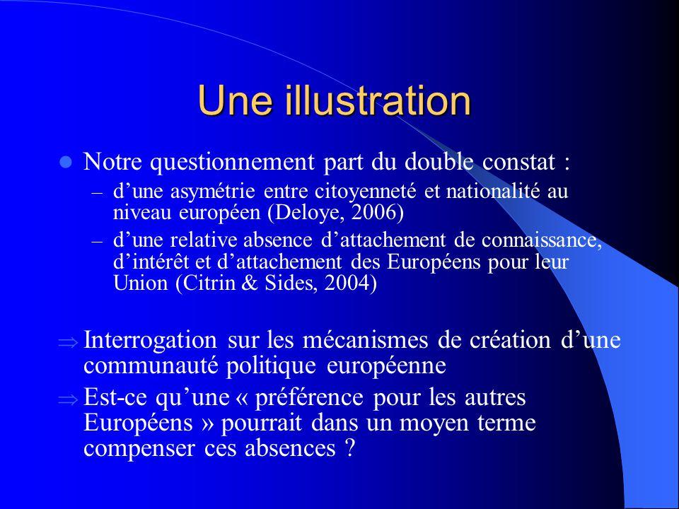 Une illustration Article à paraître : DUCHESNE, S. & VAN INGELGOM, V. (2009), « Lindifférence des Français et des Belges (francophones) pour leurs voi