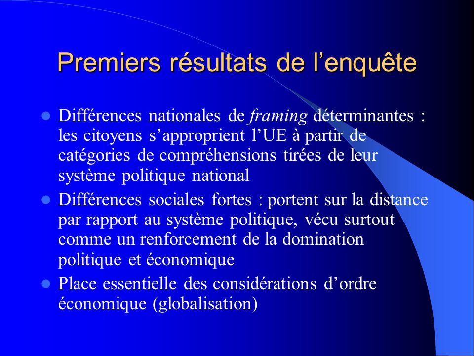 Le projet CITAE Présentation des données – 24 focus groups réalisés à Bruxelles, Paris et Oxford entre décembre 2005 et juin 2006 ; – Participants cho