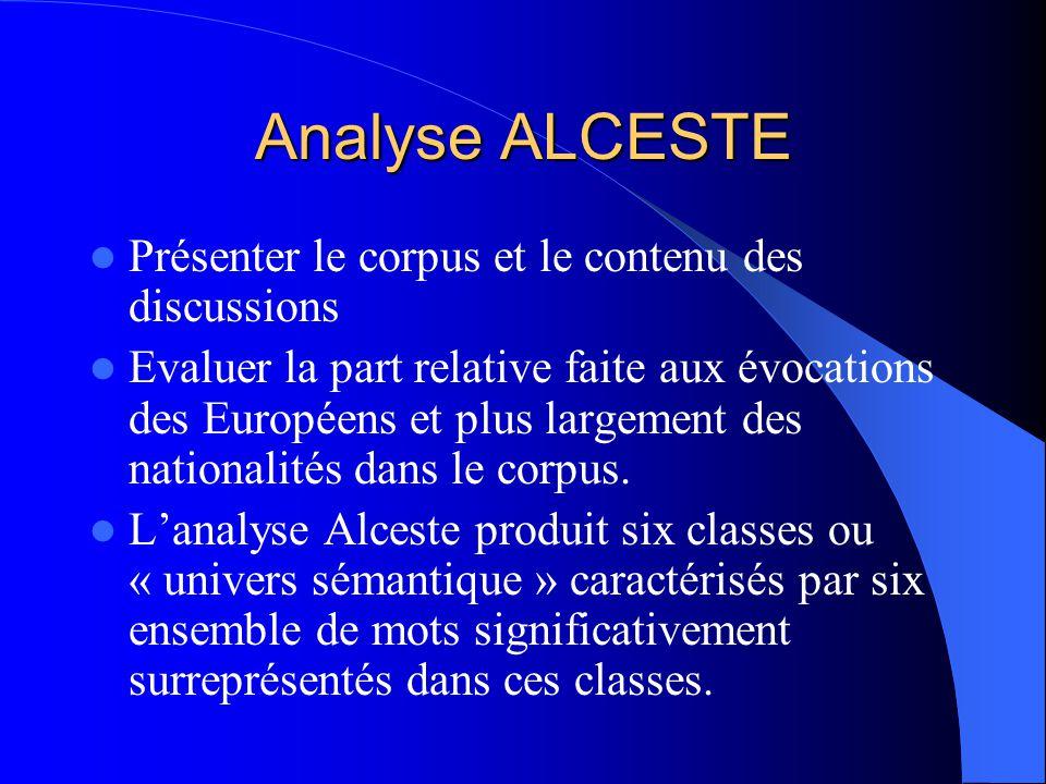 Une hypothèse de départ … Basée sur notre analyse interprétative de la dynamique de discussion Les Européens de lOuest (EO) sont pour les Français et