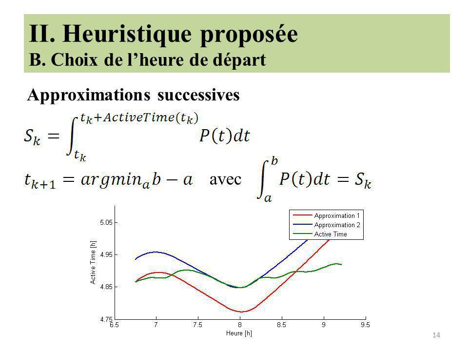14 II. Heuristique proposée B. Choix de lheure de départ Approximations successives avec