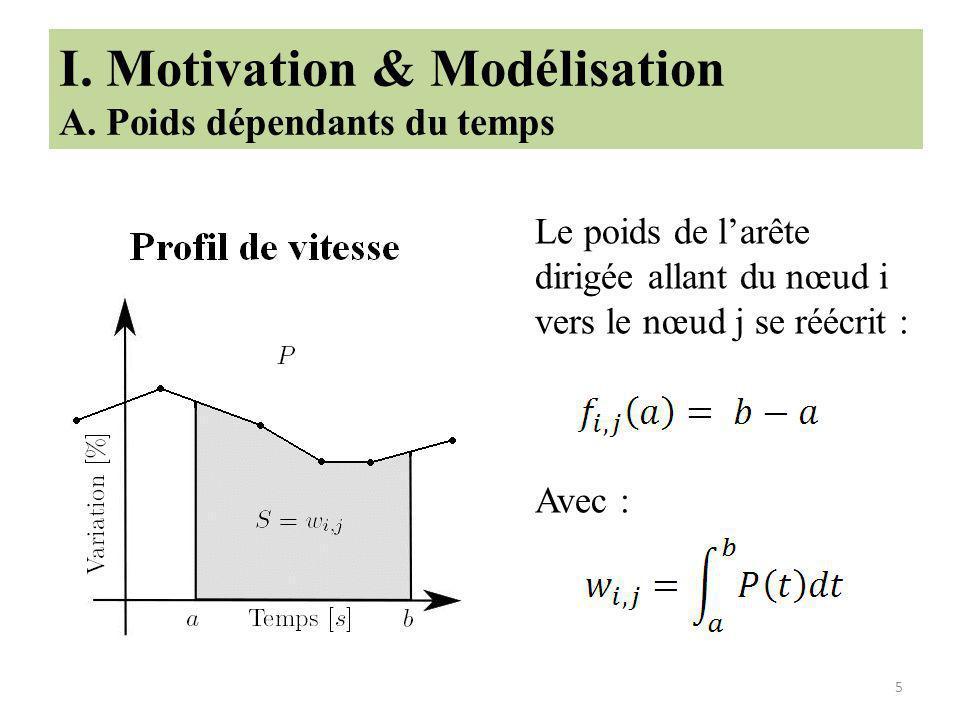 5 I.Motivation & Modélisation A.