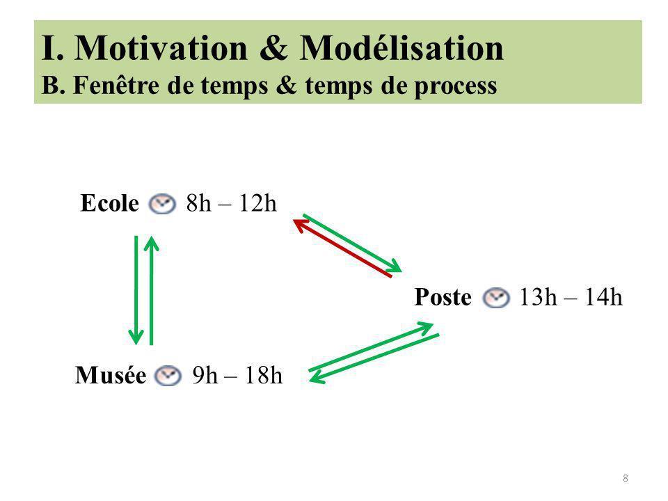 9 I.Motivation & Modélisation C.