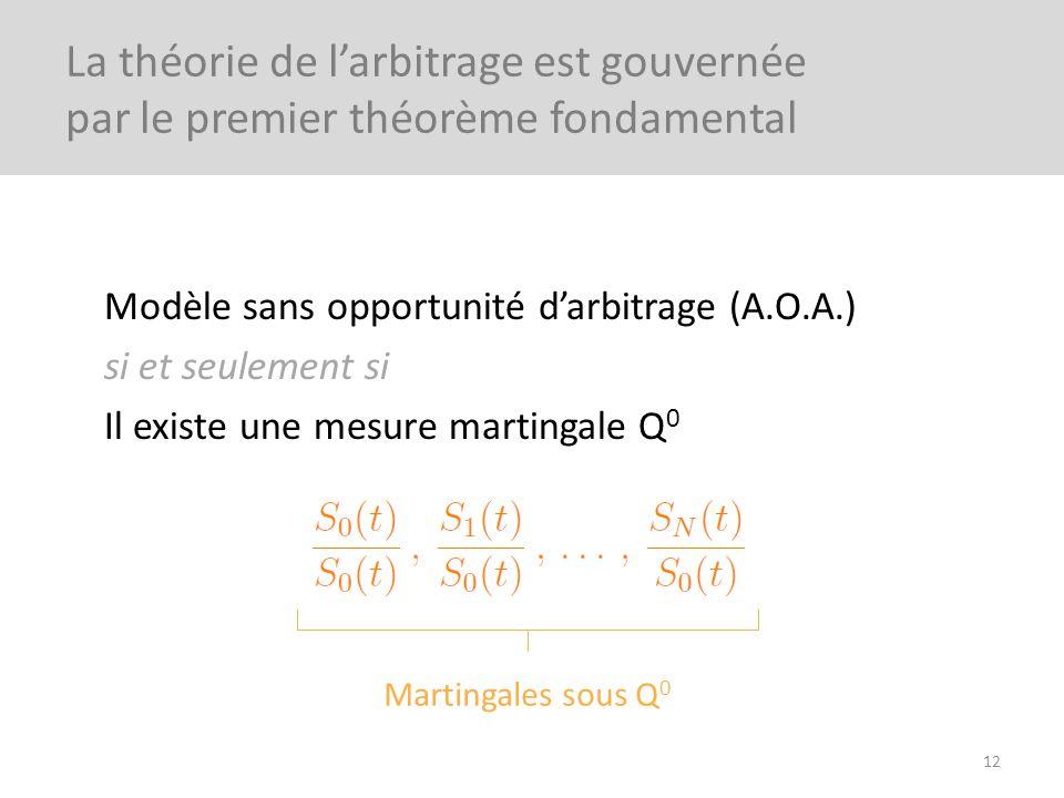 Modèle sans opportunité darbitrage (A.O.A.) si et seulement si Il existe une mesure martingale Q 0 12 La théorie de larbitrage est gouvernée par le pr