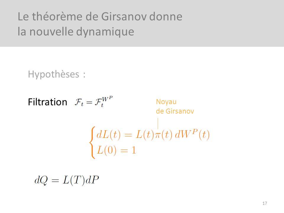Hypothèses : Filtration 17 Le théorème de Girsanov donne la nouvelle dynamique Noyau de Girsanov