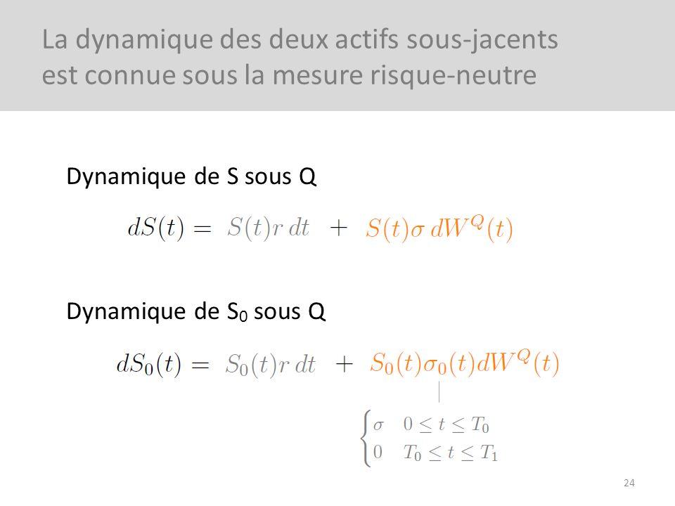 Dynamique de S sous Q Dynamique de S 0 sous Q 24 La dynamique des deux actifs sous-jacents est connue sous la mesure risque-neutre