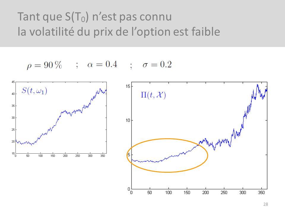 28 Tant que S(T 0 ) nest pas connu la volatilité du prix de loption est faible