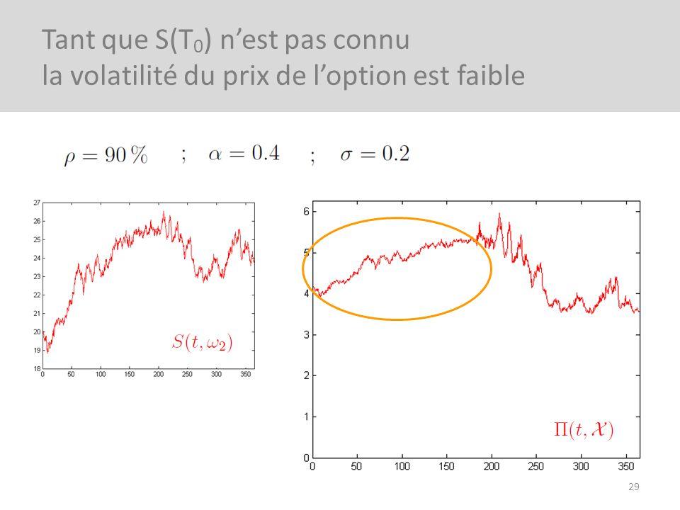 29 Tant que S(T 0 ) nest pas connu la volatilité du prix de loption est faible