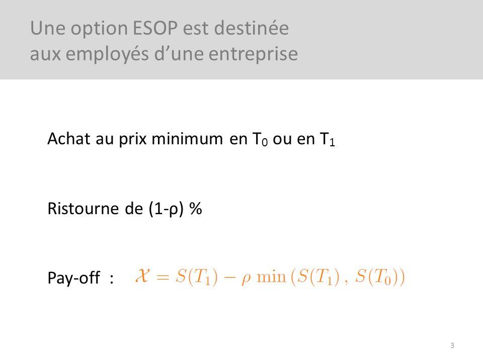 Achat au prix minimum en T 0 ou en T 1 Ristourne de (1-ρ) % Pay-off : 3 Une option ESOP est destinée aux employés dune entreprise