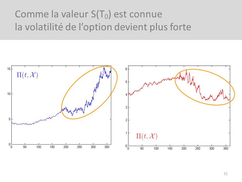 31 Comme la valeur S(T 0 ) est connue la volatilité de loption devient plus forte